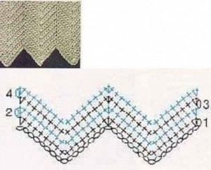 herringbone ripple crochet stitch