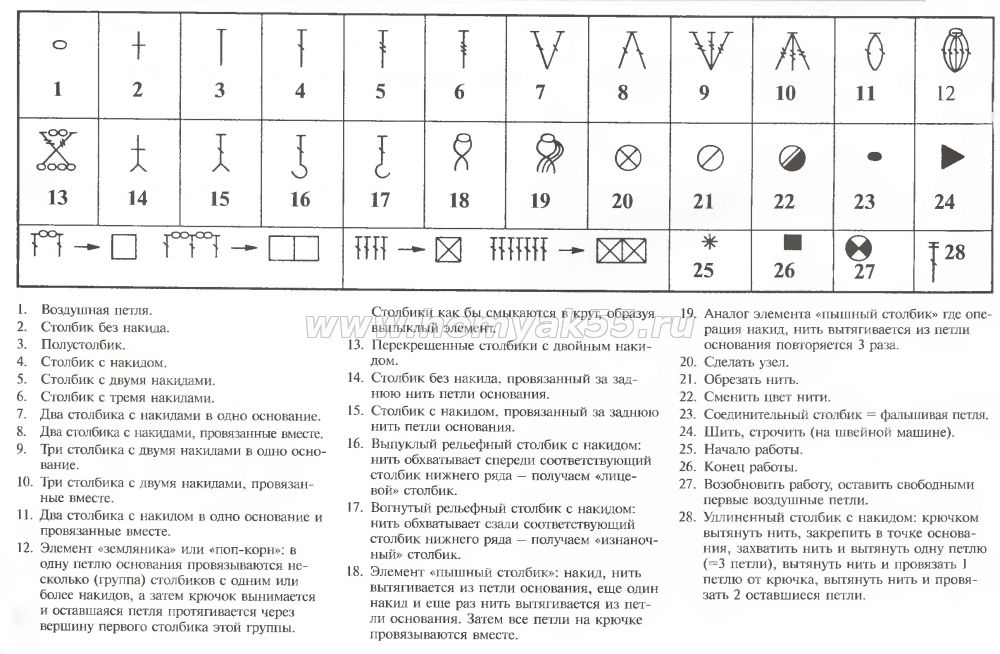 Crochet Stitches Meaning : ... Symbols And Meanings Crochet symbols in russian ? crochet kingdom