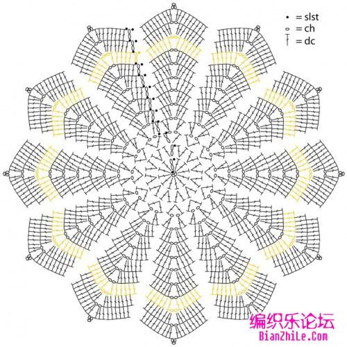 Circle Ripple Crochet Stitch Crochet Kingdom